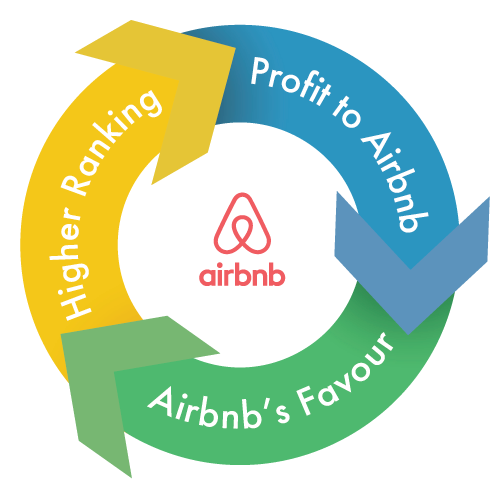 More Profit to Airbnb means better rankings in Airbnb