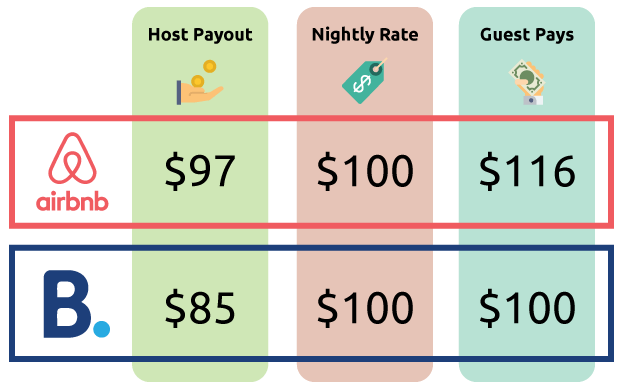 Pricing structure for Airbnb and Booking.com